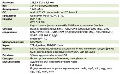 Двухсимочный HTC Desire V с июля в Украине