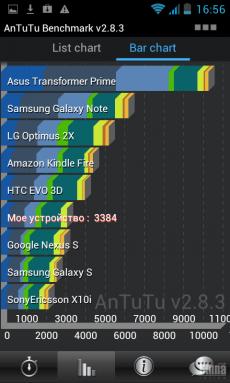 Обзор платформы MT6577, сравнение с MT6575