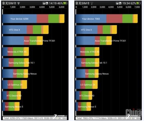 Результаты различных тестов Oppo Find 5