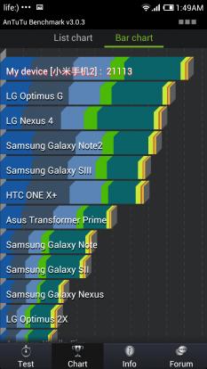 Обзор Xiaomi Mi-Two / Xiaomi M2