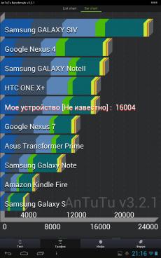 Обзор CUBE U30GT2