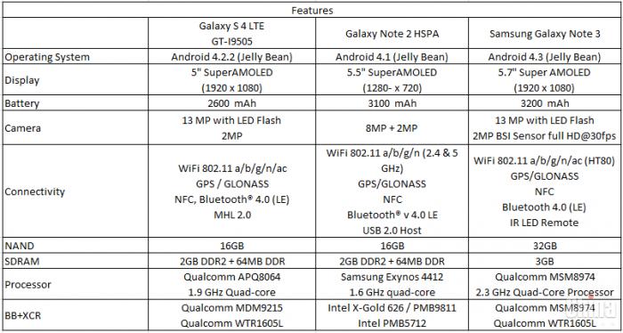 Себестоимость Samsung Note 3 всего $ 232!