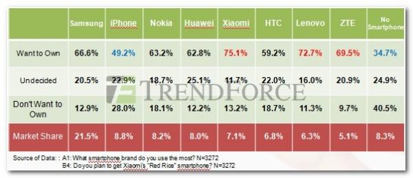 В Китае смартфоны Xiaomi популярней, чем HTC, Lenovo и ZTE