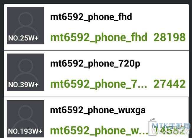 Результаты тестов Antutu устройств на МТ6592 с различными дисплеями