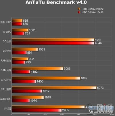HTC готовит смартфон на базе 8-ядерного процессора МТ6592