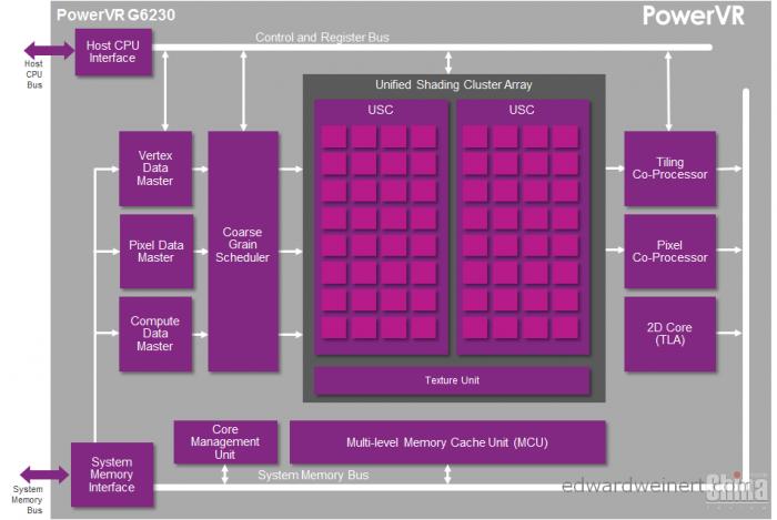 Завтра AllWinner представит свой флагманский чип UltraOcta A80