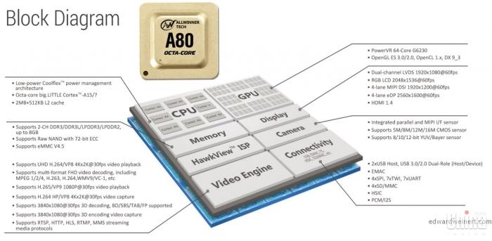 Больше 40k в AnTuTu! Полные характеристики AllWinner UltraOcta A80