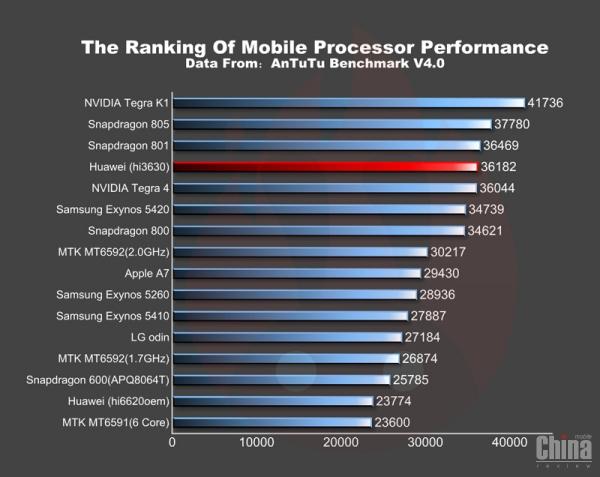 Новый флагманский смартфон Huawei Mulan
