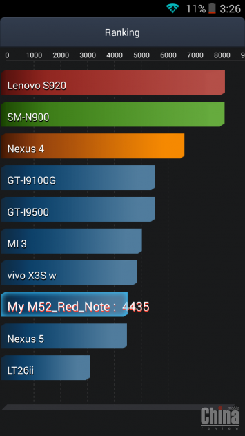 Mlais M52 Red Note - дешевый 8 ядерный 64 битный смартфон