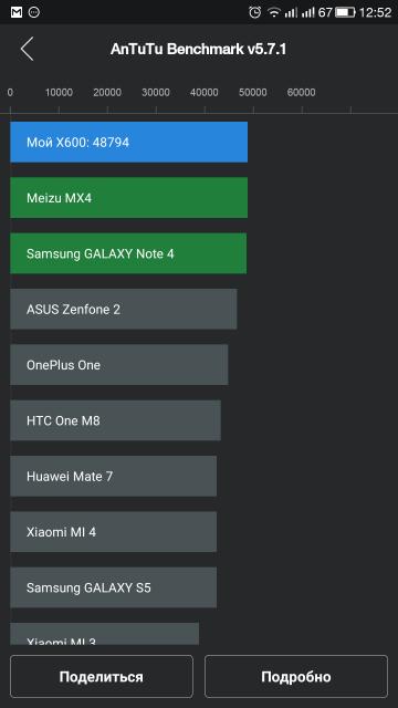 Meizu MX5 – обзор одного из самых долгожданных флагманских смартфонов 2015 года