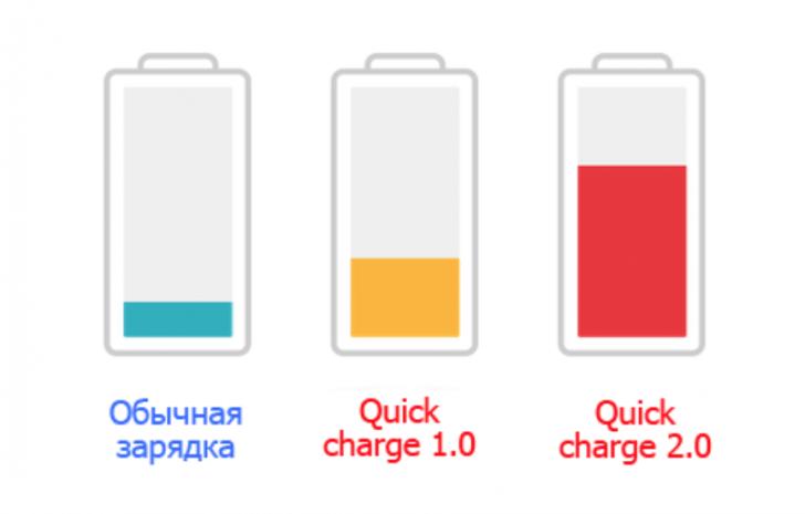 Все, что нужно знать про быструю зарядку батарей смартфонов