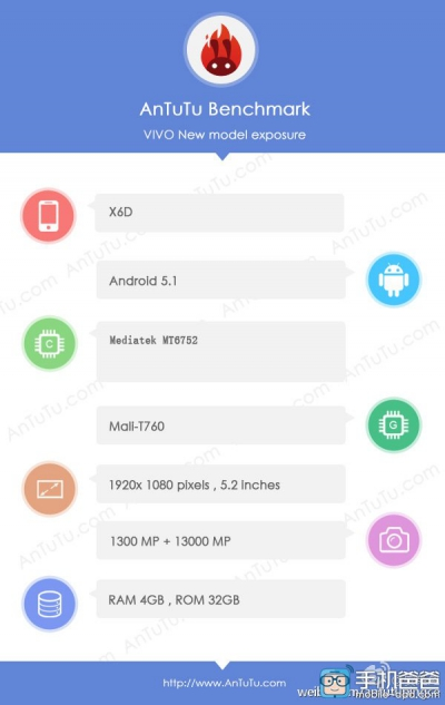 Утечка характеристик Vivo X6 – не флагман