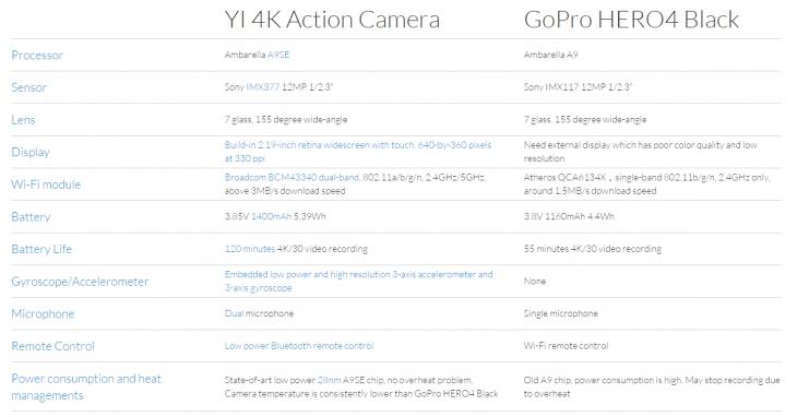 Экшн-камера Xiaomi YI 4K Action Camera будет конкурентом GoPro HERO4 Black