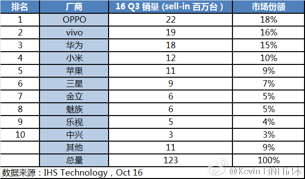 Oppo и Vivo смогли обойти Huawei по отгрузкам смартфонов