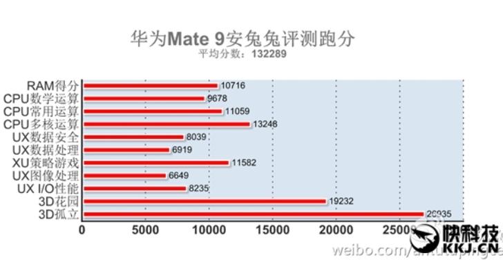 Huawei Mate 9 проверили в AnTuTu