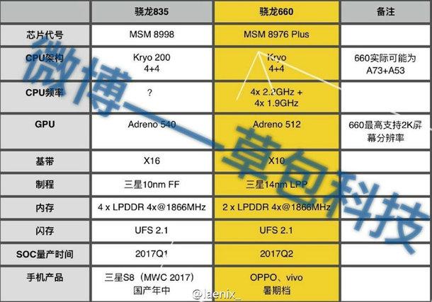 Подробности о Snapdragon 835 и 660