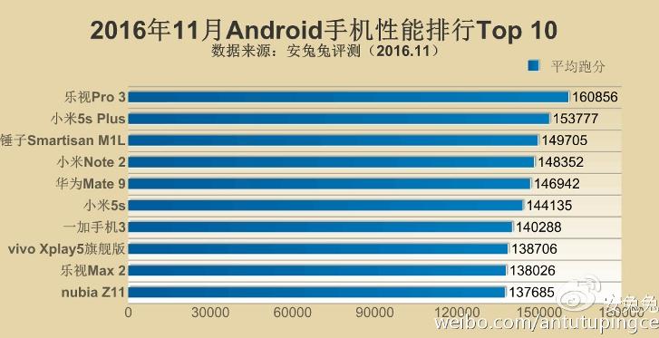 ќпределены самые мощные смартфоны по версии AnTuTu за но¤брь