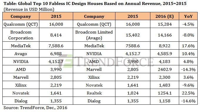 Опубликован список топ-10 бесфабричных производителей чипов по размеру выручки