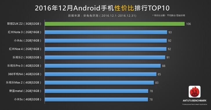 Появился рейтинг Android-смартфонов по соотношению производительности и цены