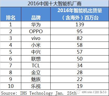 Опубликован ТОП-10 крупнейших китайских производителей смартфонов за 2016 год