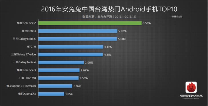 AnTuTu представил ТОП-10 самых популярных смартфонов 2016 года