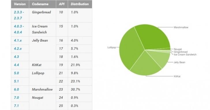 Android 7 установлен чуть более чем на 1% смартфонов
