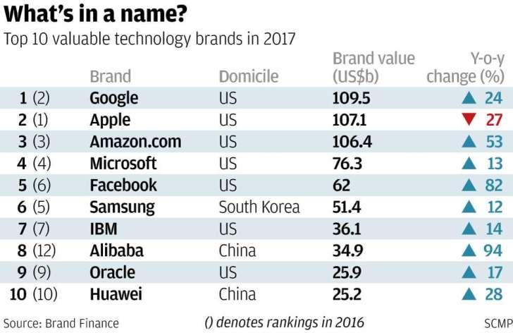 Alibaba и Huawei одни из самых дорогих технологических компаний мира