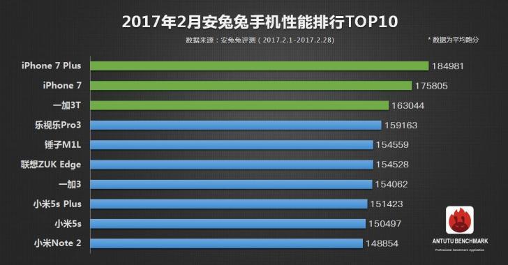 Китайские смартфоны заняли почти весь топ-10 AnTuTu за февраль