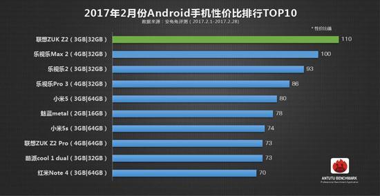 В AnTuTu определены смартфоны с лучшим соотношением производительности и цены