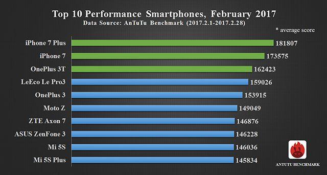 Подготовлен февральский рейтинг смартфонов по производительности в AnTuTu