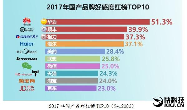 Huawei признали самым популярным брендом Китая