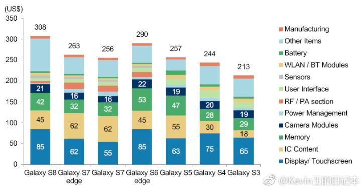 Несколько слов о себестоимости флагманских смартфонов