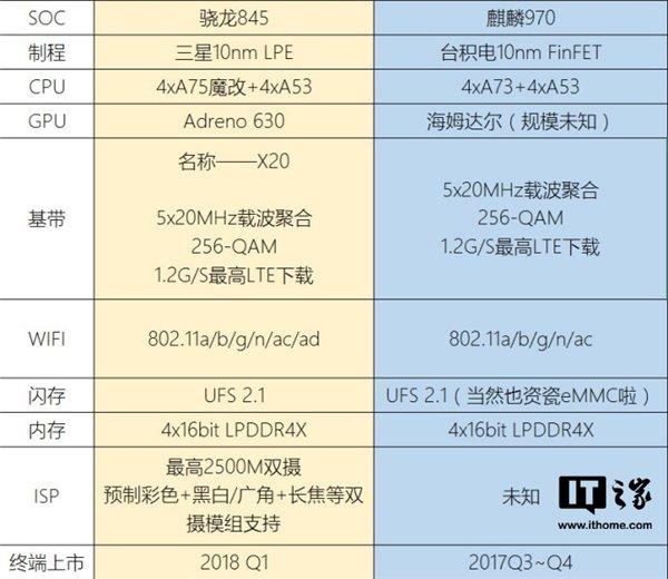 Появились новые подробности о Snapdragon 845 и Kirin 970