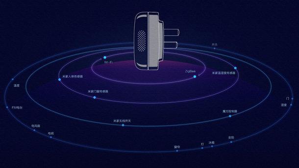 Xiaomi представила умный климат-контроллер для дома