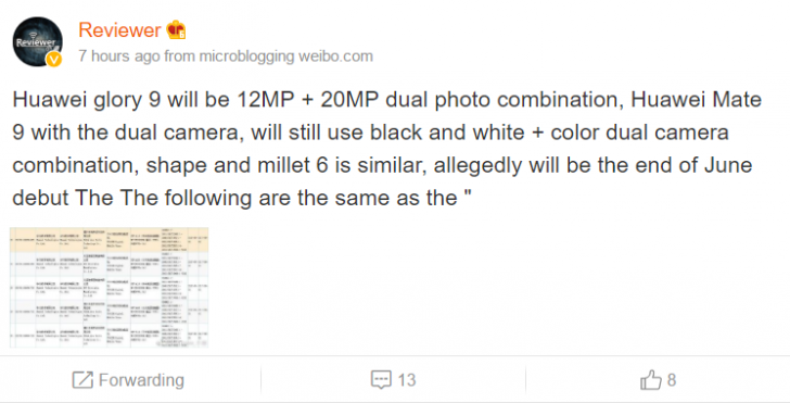 Honor 9 с двойной камерой 20 Мп + 12 Мп представят в конце июня