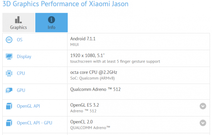 Неизвестный смартфон Xiaomi Jason замечен в GFXBench