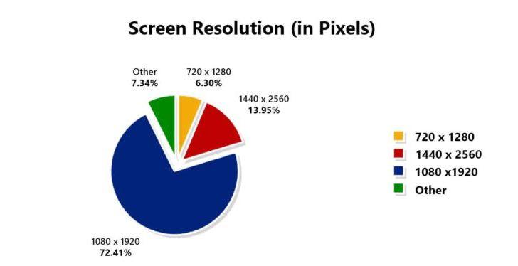 AnTuTu показывает, смартфоны с какими характеристиками чаще всего тестируются