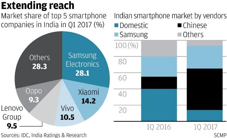 Половина смартфонов в Индии – продукция китайских брендов