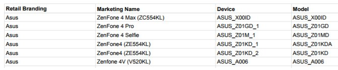 В линейке Asus Zenfone 4 будет не менее пяти смартфонов