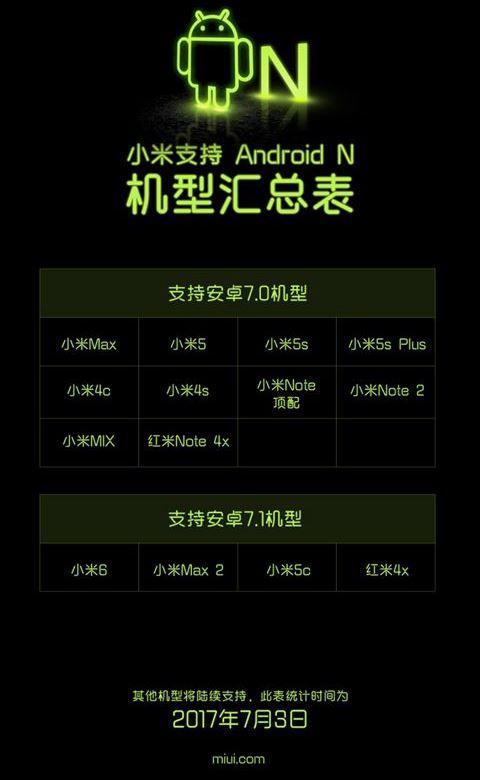 Почти 20 смартфонов Xiaomi могут получить Android Nougat