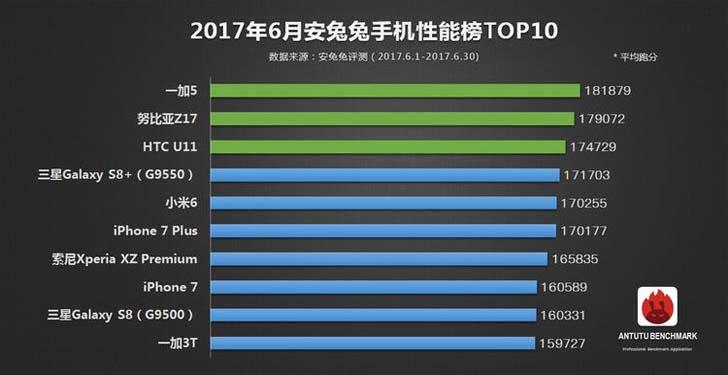 ТОП10 самых мощных смартфонов за июнь по версии AnTuTu