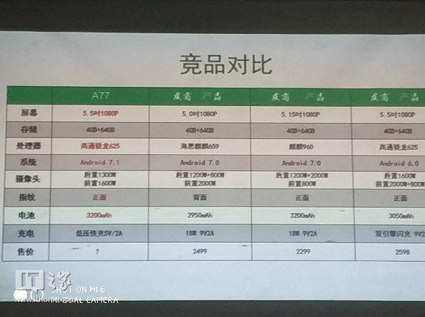 Стали известны основные технические характеристики Oppo A77