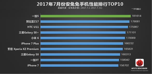 Опубликован рейтинг самых мощных смартфонов по версии AnTuTu