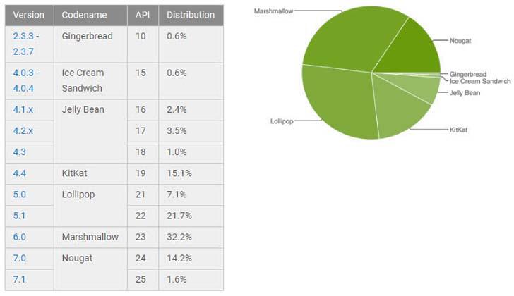 Android 6.0 Marshmallow не собирается сдавать свои позиции