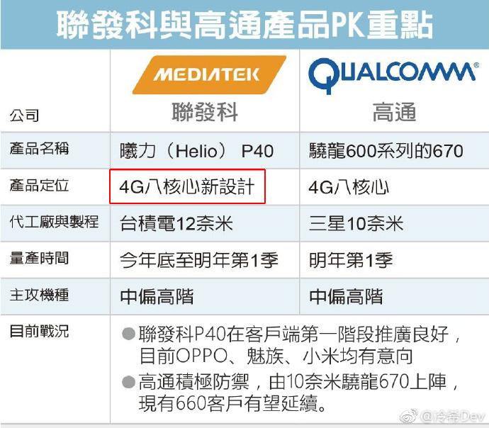 Появились некоторые подробности о чипе Helio P40