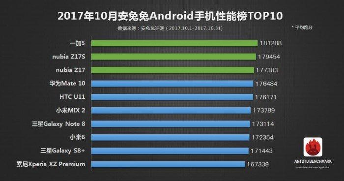 AnTuTu показал, какие устройства самые мощные