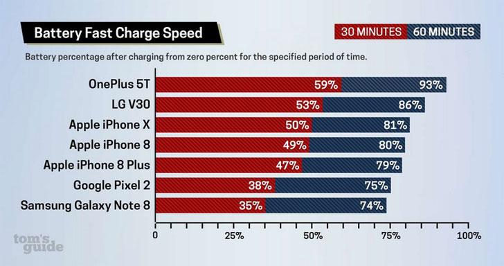 Смартфон OnePlus 5T заряжается быстрее, чем другие флагманы