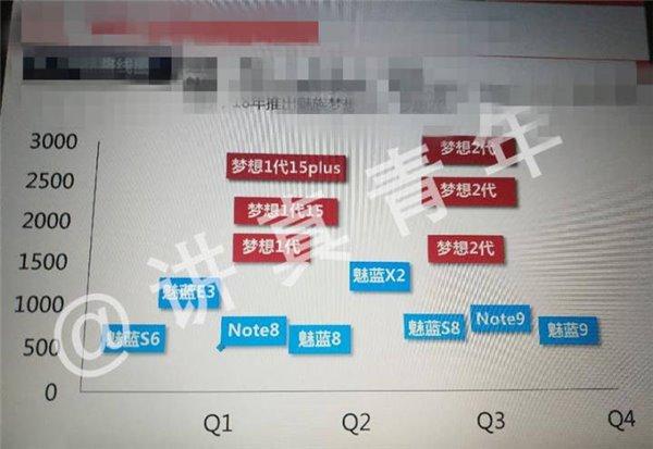 В сеть попали планы Meizu по выпуску смартфонов