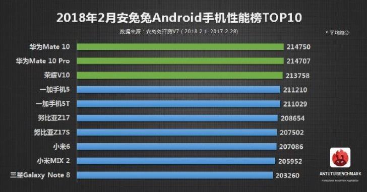 Какие Android-смартфоны самые мощные: данные AnTuTu