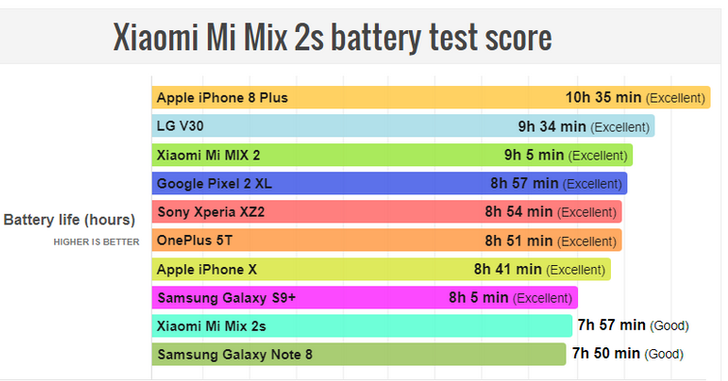 Xiaomi Mi Mix 2S не блещет автономностью